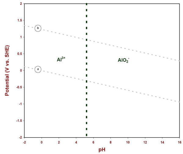 Aluminum e ph pourbaix diagram e ph diagram showing the soluble species of aluminum in water at 25oc ccuart