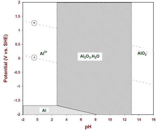 Aluminum e ph pourbaix diagram e ph diagram of solid species of aluminum when the soluble species are at one ccuart Gallery