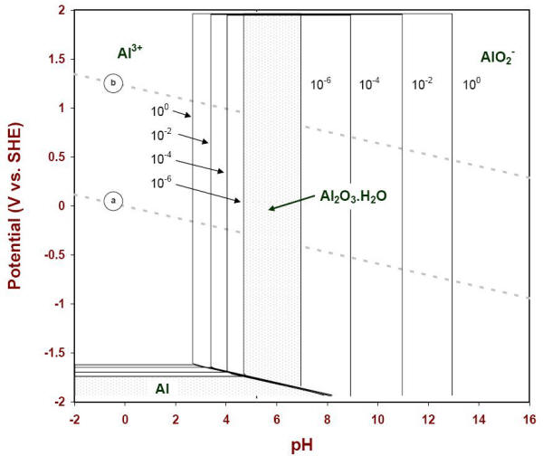 Aluminum e ph pourbaix diagram e ph diagram of aluminum with four concentrations of soluble species 25oc ccuart Image collections