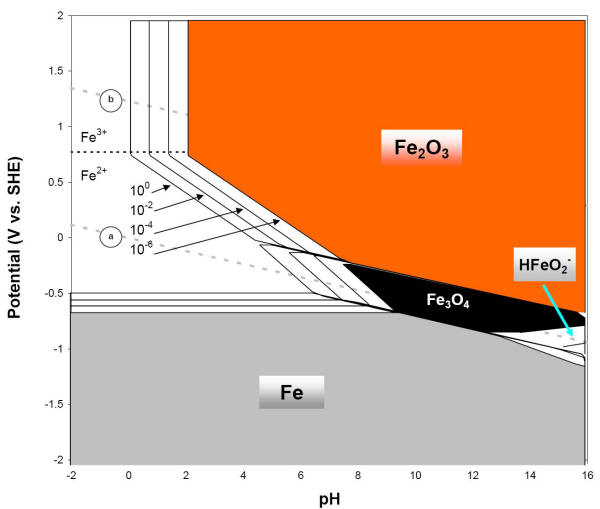 Iron e ph pourbaix diagram e ph diagram of iron or steel with four concentrations of soluble species three ccuart Choice Image