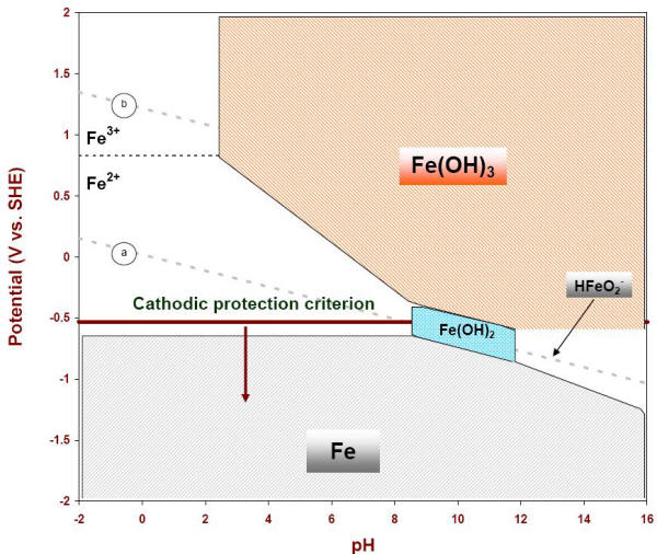Iron e ph pourbaix diagram e ph diagram of iron with the cathodic protection criterion at 053 v vs ccuart Image collections
